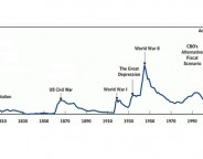 Graphic: US federal debt held by the public as a percentage of gross domestic product, from 1790 to 2012