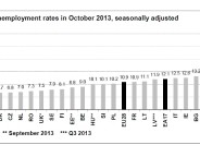 Eurostat EU unemployment Oct 2013
