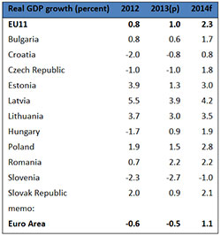 eu11-graph-2013-dec