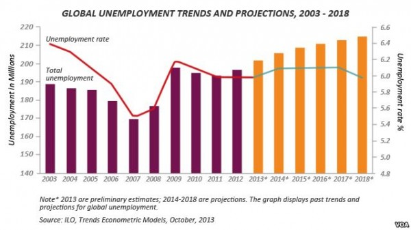 global unemployment trends and projections 2008 to 2013
