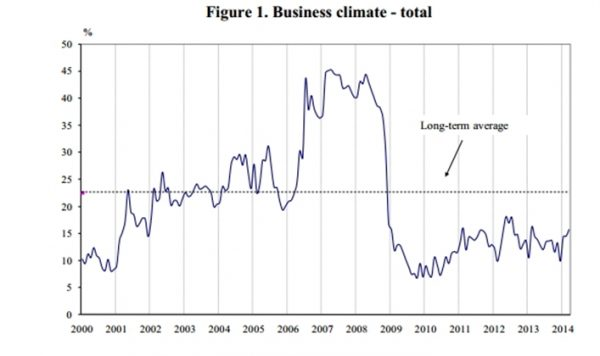 bulgarian business climate indicator march 2014
