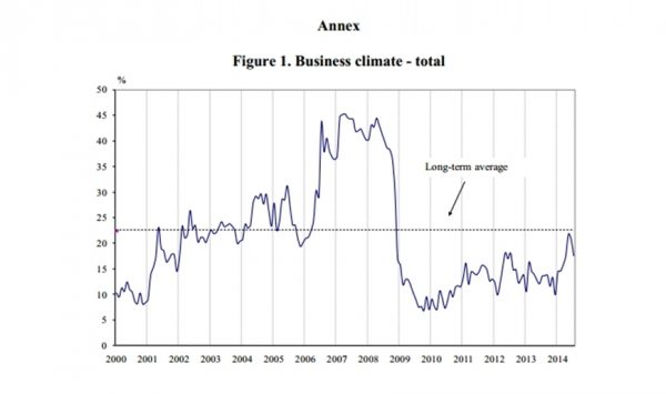 Bulgaria business climate 2000 to July 2014