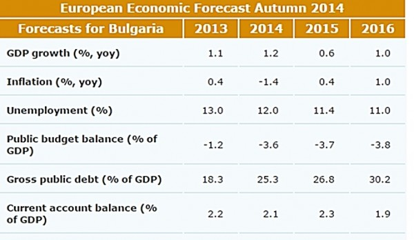 EU economic forecast Bulgaria autumn 2014