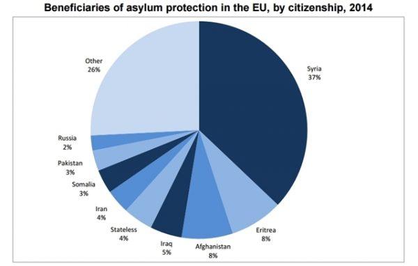 beneficiaries of asylum status in eu 2014-crop