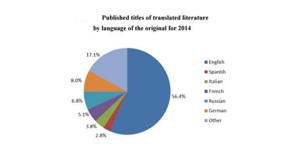 books translated bulgaria 2014-crop