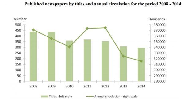 newspaper circulation bulgaria nsi