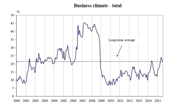 Bulgaria's business climate indicator, 2000 to 2015. Source: NSI