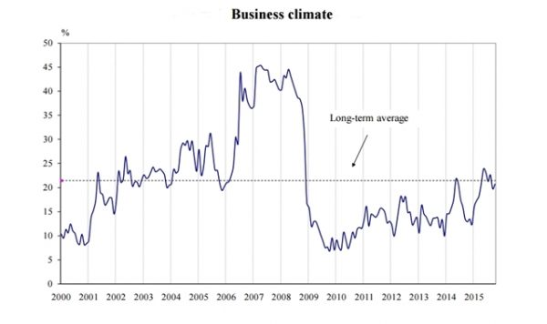 Bulgaria business climate October 2015