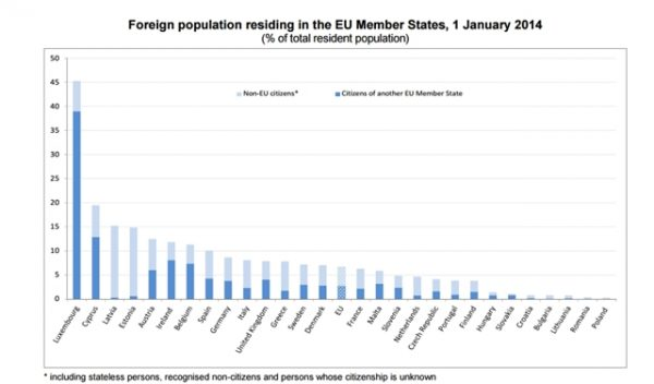 foreign populations resident in EU member states January 1 2014