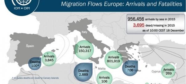 migration flows europe december 18 2015 iom