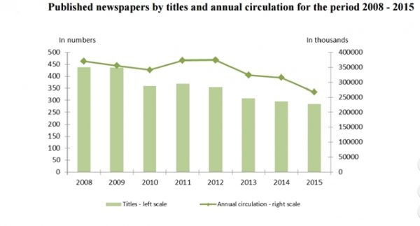 newspapers published in Bulgaria 2008 to 2015