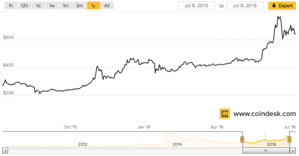 Bitcoin Price Chart 1 year_8th July 2016