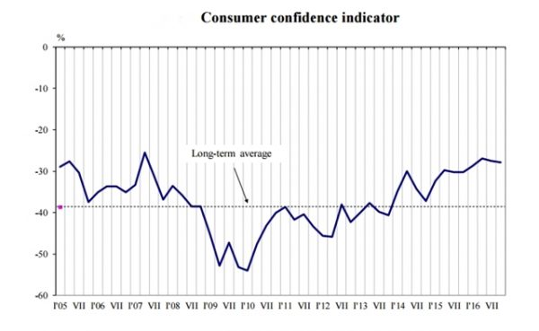 consumer-confidence-bulgaria-october-2016