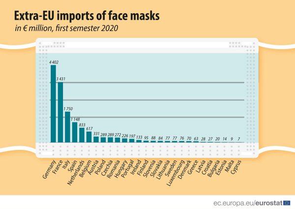 Covid-19: les importations de masques faciaux de l'UE ont totalisé 14 milliards d'euros au premier semestre 2020  - Championnat d'Europe de Football 2020